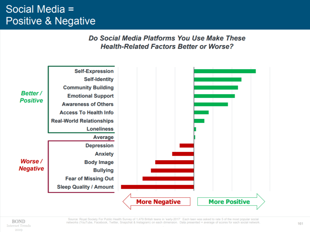 Positive and negative of social media