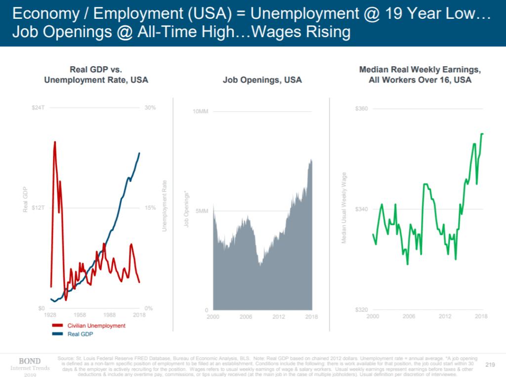 current employment in U.S.